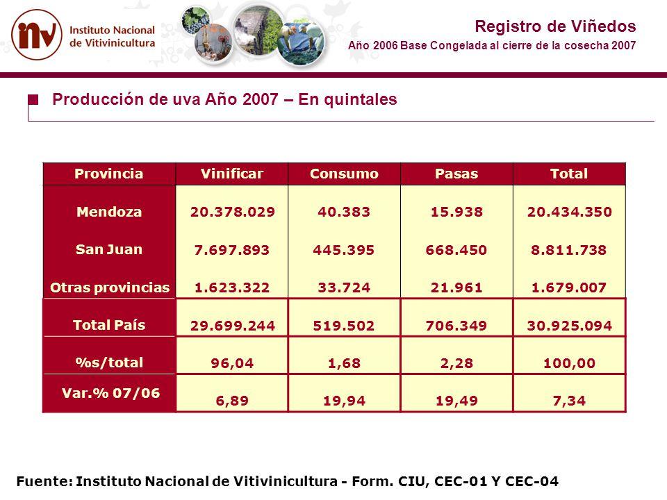 ProvinciaVinificarConsumoPasasTotal Mendoza 20.378.029 40.383 15.938 20.434.350 San Juan 7.697.893 445.395 668.450 8.811.738 Otras provincias 1.623.32
