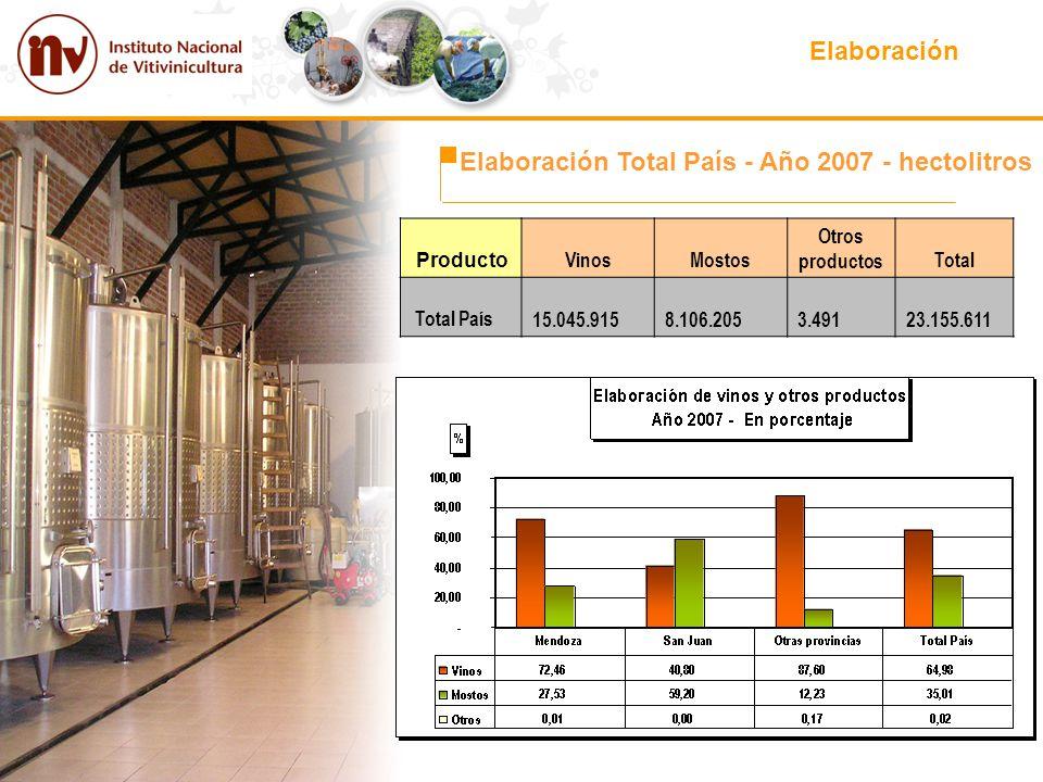 Elaboración Elaboración Total País - Año 2007 - hectolitros Producto VinosMostos Otros productosTotal Total País 15.045.915 8.106.205 3.491 23.155.611
