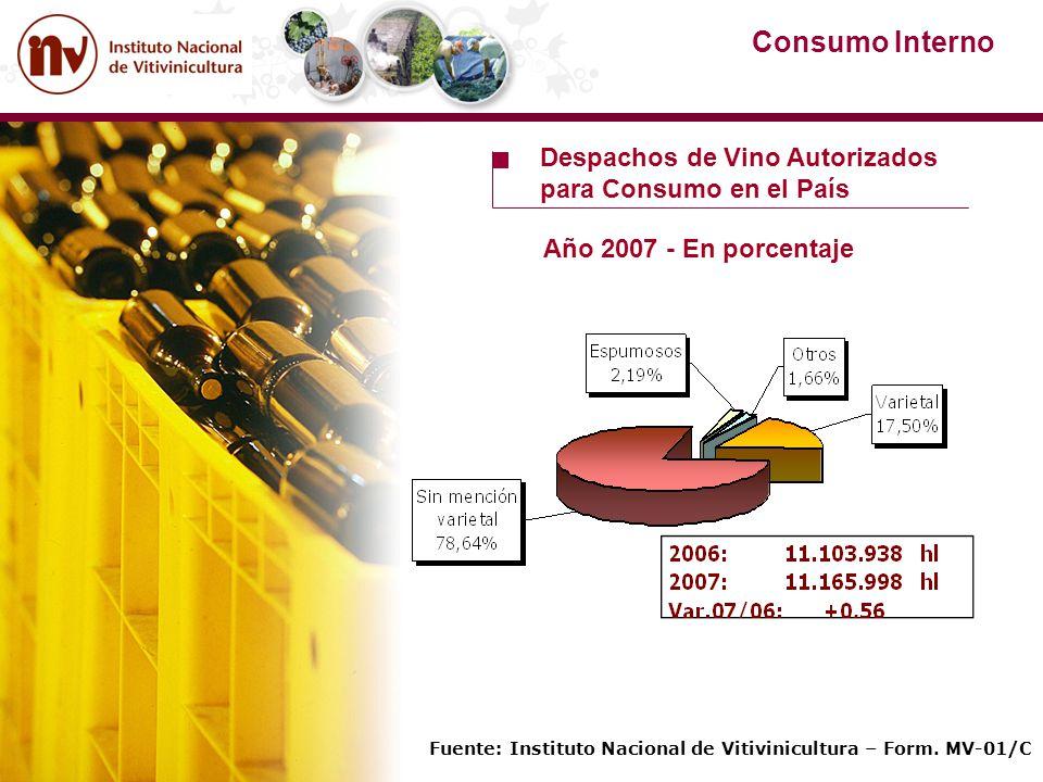 Fuente: Instituto Nacional de Vitivinicultura – Form. MV-01/C Despachos de Vino Autorizados para Consumo en el País Año 2007 - En porcentaje Consumo I
