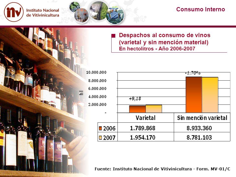 Fuente: Instituto Nacional de Vitivinicultura - Form. MV-01/C Consumo Interno Despachos al consumo de vinos (varietal y sin mención material) En hecto