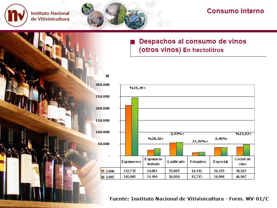 Fuente: Instituto Nacional de Vitivinicultura - Form. MV-01/C Consumo Interno Despachos al consumo de vinos (otros vinos) En hectolitros