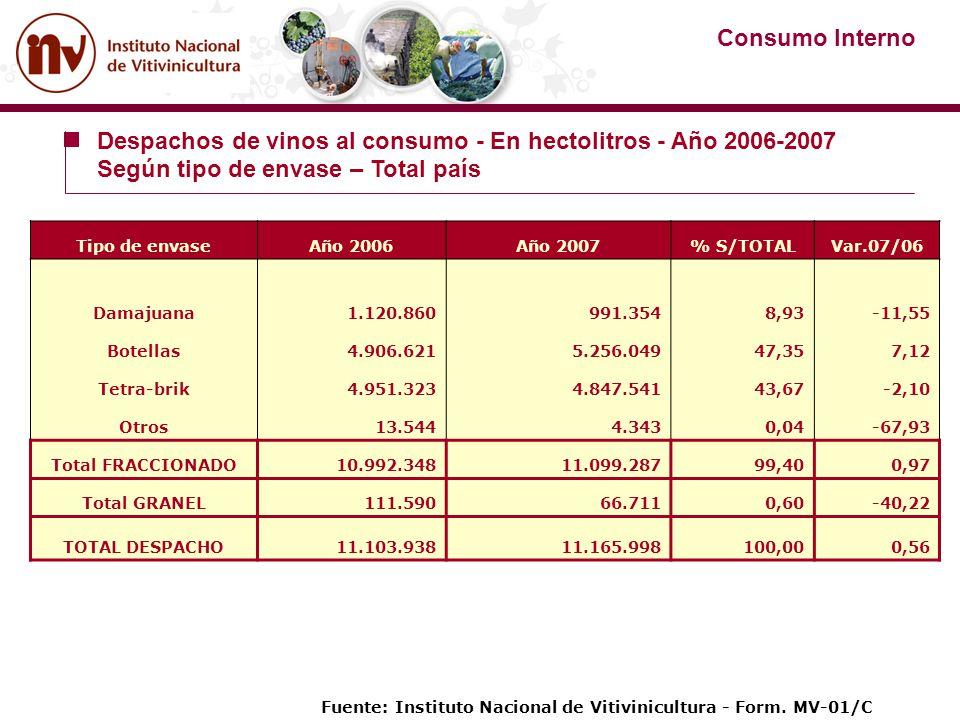 Tipo de envaseAño 2006Año 2007% S/TOTALVar.07/06 Damajuana1.120.860991.3548,93-11,55 Botellas4.906.6215.256.04947,357,12 Tetra-brik4.951.3234.847.5414