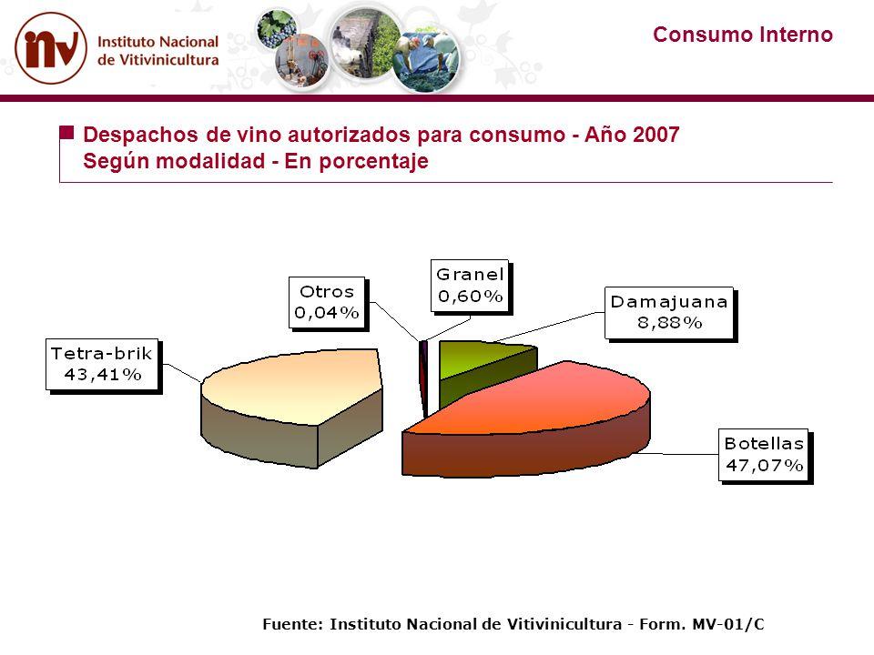 Fuente: Instituto Nacional de Vitivinicultura - Form. MV-01/C Despachos de vino autorizados para consumo - Año 2007 Según modalidad - En porcentaje Co