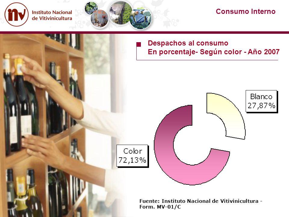 Fuente: Instituto Nacional de Vitivinicultura - Form. MV-01/C Consumo Interno Despachos al consumo En porcentaje- Según color - Año 2007
