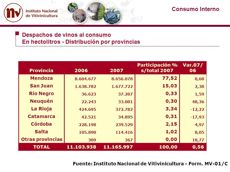 Provincia20062007 Participación % s/total 2007 Var.07/ 06 Mendoza 8.604.6778.656.078 77,52 0,60 San Juan 1.638.7821.677.722 15,03 2,38 Río Negro 36.62