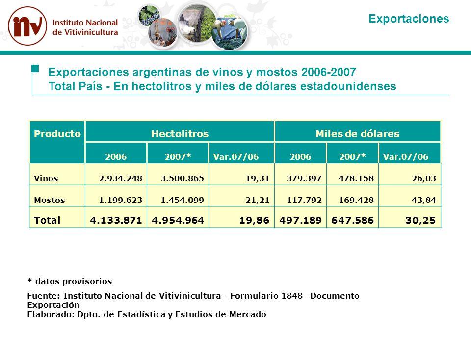 Exportaciones argentinas de vinos y mostos 2006-2007 Total País - En hectolitros y miles de dólares estadounidenses ProductoHectolitrosMiles de dólare