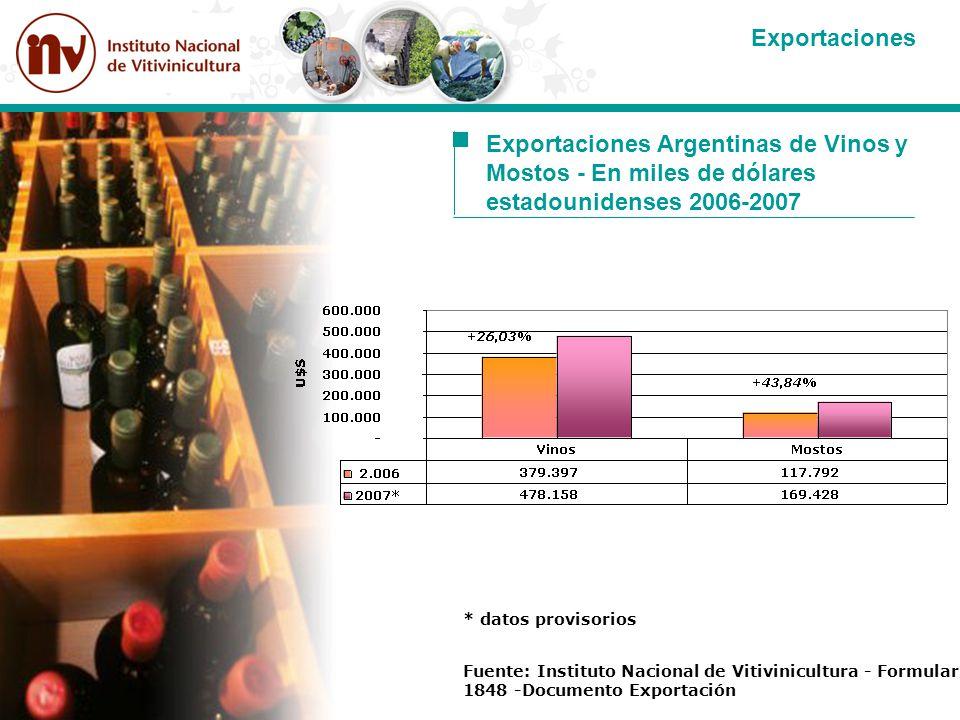 * datos provisorios Fuente: Instituto Nacional de Vitivinicultura - Formulario 1848 -Documento Exportación Exportaciones Argentinas de Vinos y Mostos