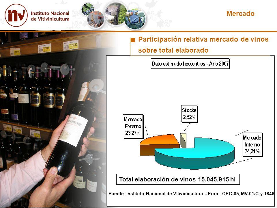 Mercado Participación relativa mercado de vinos sobre total elaborado Total elaboración de vinos 15.045.915 hl Fuente: Instituto Nacional de Vitivinic