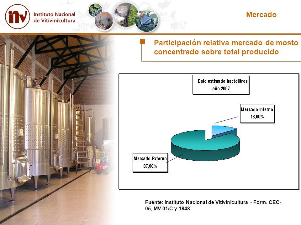 Mercado Participación relativa mercado de mosto concentrado sobre total producido Fuente: Instituto Nacional de Vitivinicultura - Form. CEC- 05, MV-01