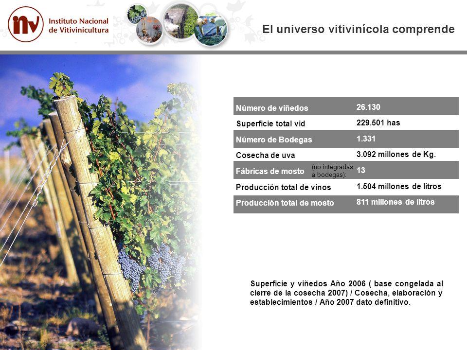 El universo vitivinícola comprende Número de viñedos Superficie total vid Número de Bodegas Cosecha de uva Fábricas de mosto Producción total de vinos