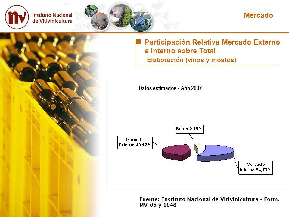 Fuente: Instituto Nacional de Vitivinicultura - Form. MV-05 y 1848 Participación Relativa Mercado Externo e Interno sobre Total Elaboración (vinos y m