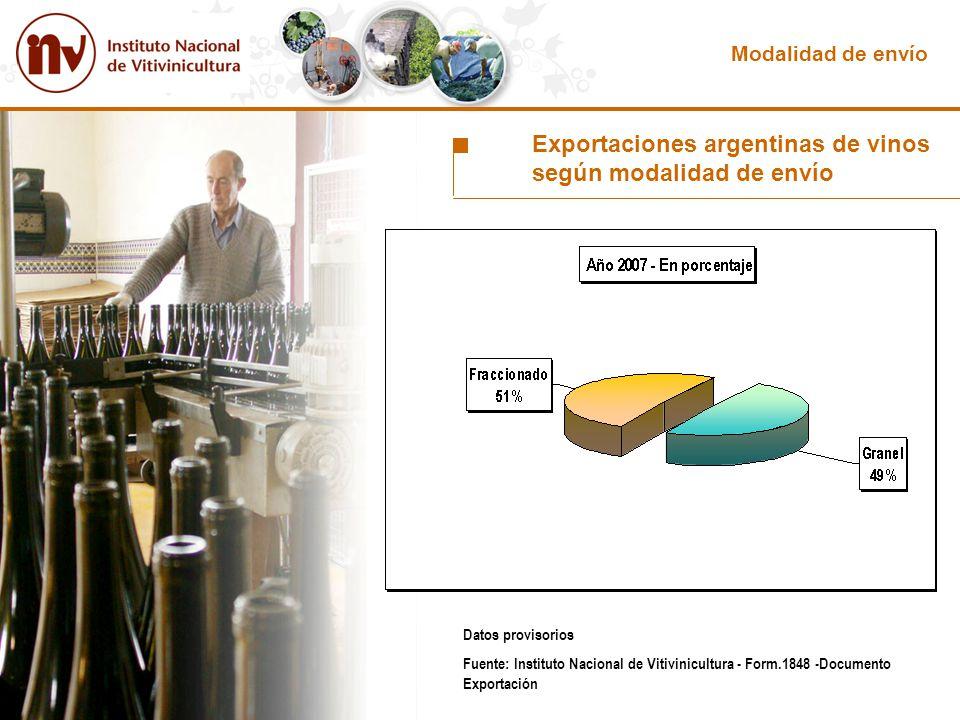 Datos provisorios Fuente: Instituto Nacional de Vitivinicultura - Form.1848 -Documento Exportación Exportaciones argentinas de vinos según modalidad d