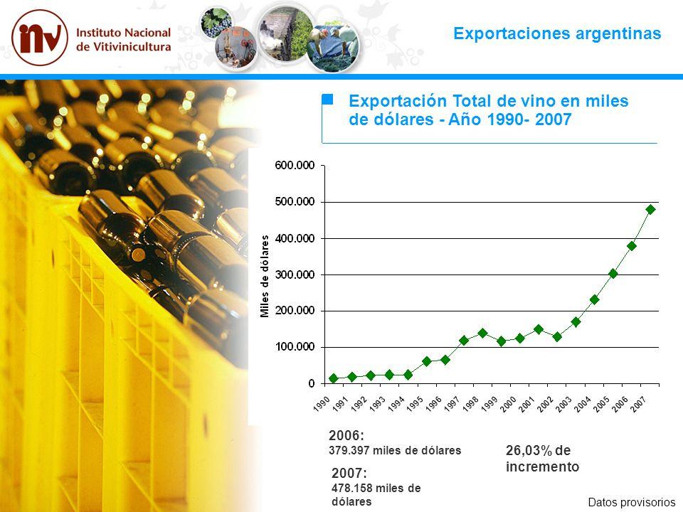 Exportaciones argentinas Exportación Total de vino en miles de dólares - Año 1990- 2007 2007: 478.158 miles de dólares 2006: 379.397 miles de dólares