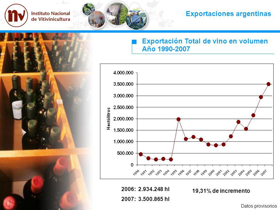 Exportaciones argentinas Exportación Total de vino en volumen Año 1990-2007 2006: 2.934.248 hl 2007: 3.500.865 hl 19,31% de incremento Datos provisori