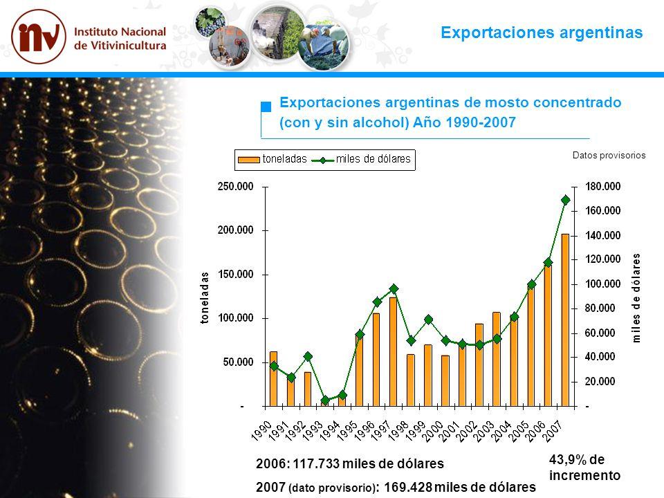 Exportaciones argentinas Exportaciones argentinas de mosto concentrado (con y sin alcohol) Año 1990-2007 2006: 117.733 miles de dólares 2007 (dato pro