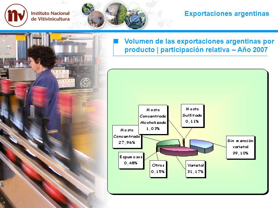 Exportaciones argentinas Volumen de las exportaciones argentinas por producto | participación relativa – Año 2007