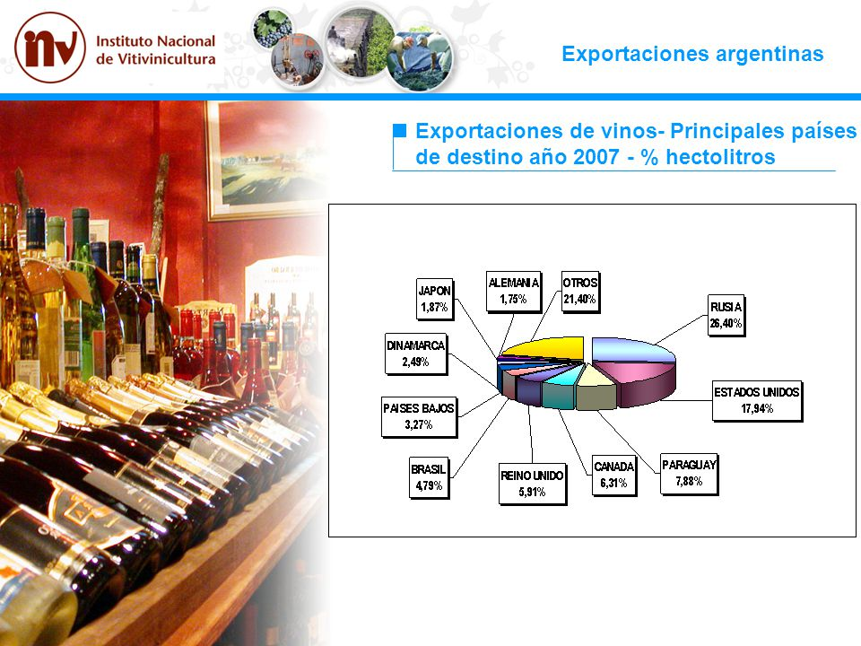 Exportaciones argentinas Exportaciones de vinos- Principales países de destino año 2007 - % hectolitros