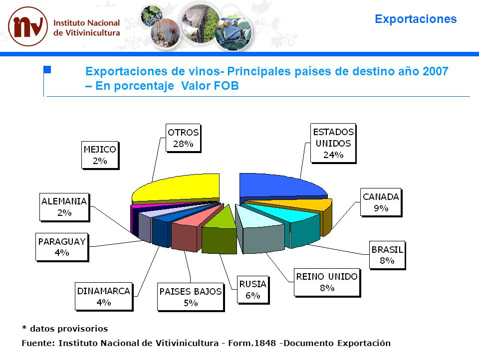 * datos provisorios Fuente: Instituto Nacional de Vitivinicultura - Form.1848 -Documento Exportación Exportaciones Exportaciones de vinos- Principales