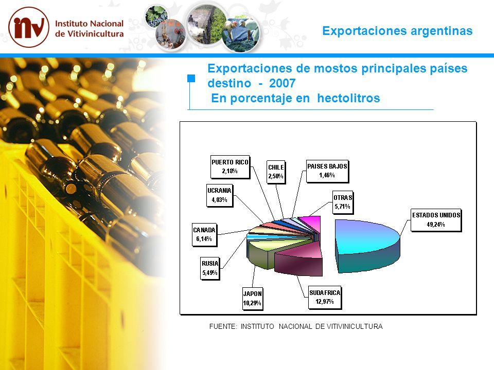Exportaciones argentinas Exportaciones de mostos principales países destino - 2007 En porcentaje en hectolitros FUENTE: INSTITUTO NACIONAL DE VITIVINI