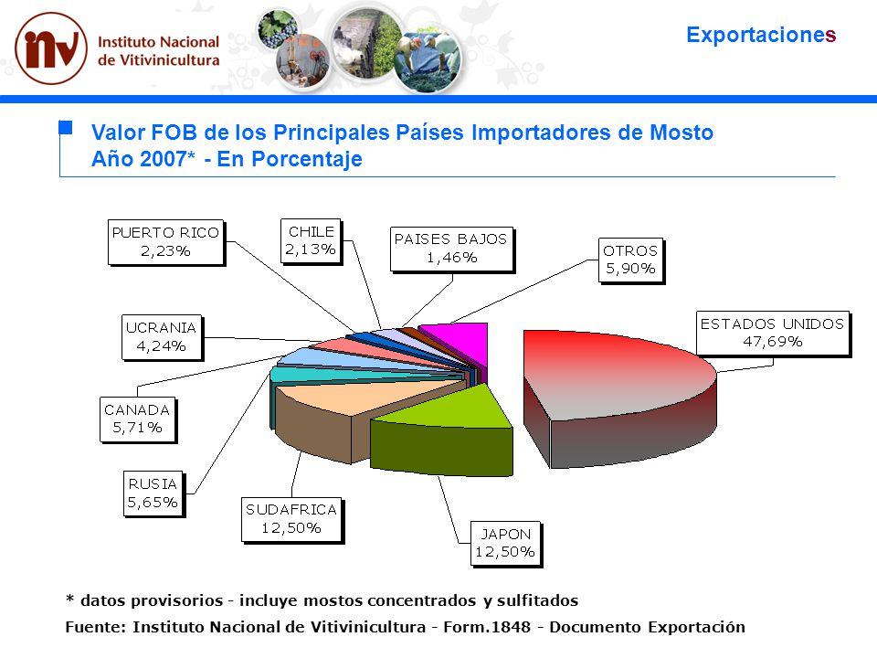 * datos provisorios - incluye mostos concentrados y sulfitados Fuente: Instituto Nacional de Vitivinicultura - Form.1848 - Documento Exportación Valor