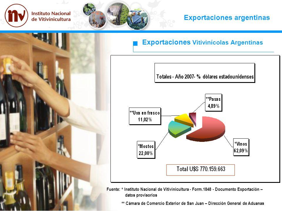 Fuente: * Instituto Nacional de Vitivinicultura - Form.1848 - Documento Exportación – datos provisorios ** Cámara de Comercio Exterior de San Juan – D