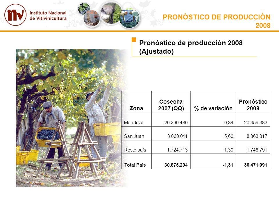 PRONÓSTICO DE PRODUCCIÓN 2008 Pronóstico de producción 2008 (Ajustado) Zona Cosecha 2007 (QQ)% de variación Pronóstico 2008 Mendoza20.290.4800,3420.35
