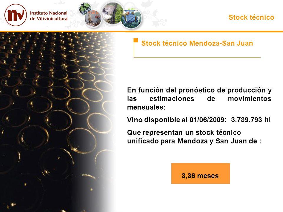 Stock técnico Stock técnico Mendoza-San Juan En función del pronóstico de producción y las estimaciones de movimientos mensuales: Vino disponible al 0