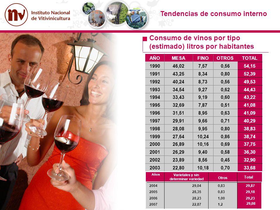 Tendencias de consumo interno Consumo de vinos por tipo (estimado) litros por habitantes 33,680,7010,1822,802003 32,900,458,5623,892002 36,300,589,402