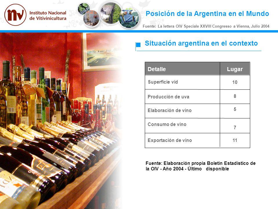Posición de la Argentina en el Mundo Fuente: La lettera OIV Speciale XXVIII Congresso a Vienna, Julio 2004 11Exportación de vino 7 Consumo de vino 5 E