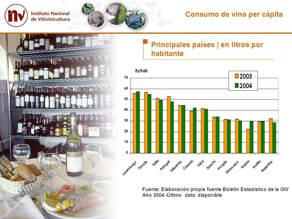 Consumo de vino per cápita Principales países | en litros por habitante Fuente: Elaboración propia fuente Boletín Estadístico de la OIV Año 2004 -Últi