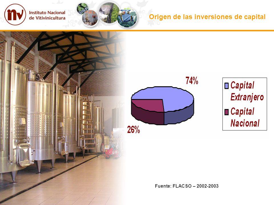 Origen de las inversiones de capital Fuente: FLACSO – 2002-2003