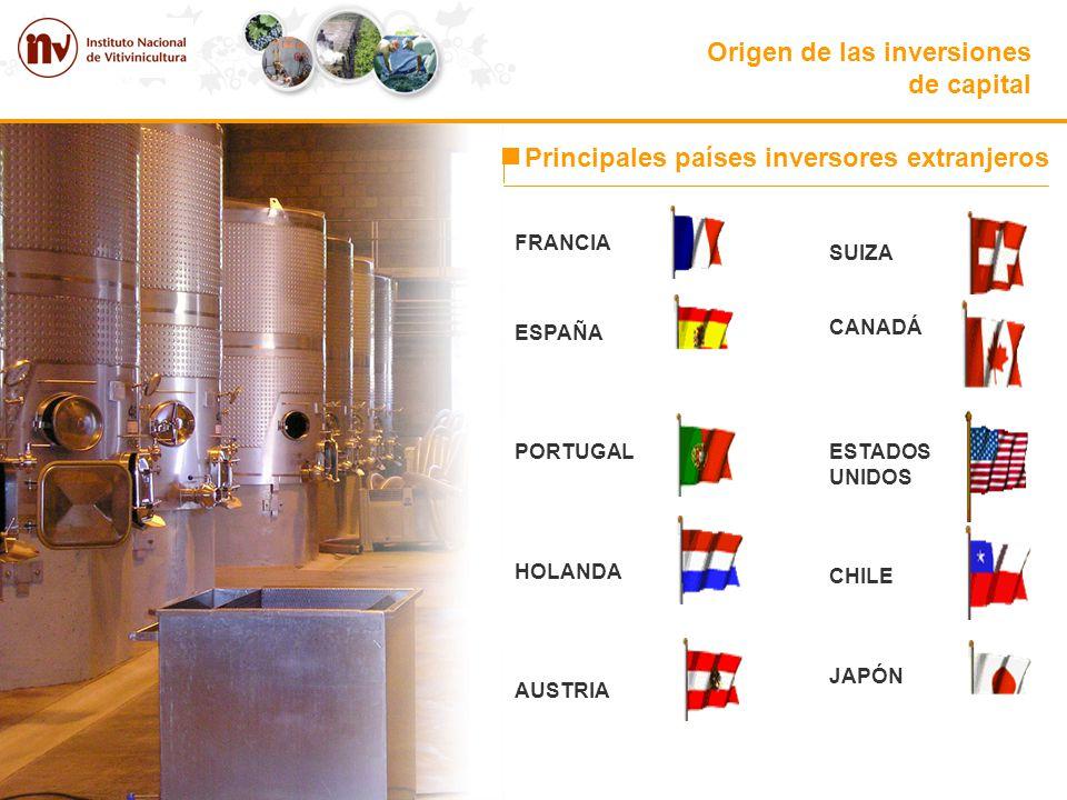 Origen de las inversiones de capital Principales países inversores extranjeros FRANCIA ESPAÑA PORTUGAL HOLANDA AUSTRIA SUIZA CANADÁ ESTADOS UNIDOS CHI