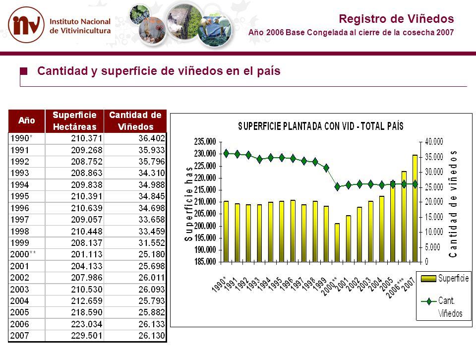 Registro de Viñedos Año 2006 Base Congelada al cierre de la cosecha 2007 Cantidad y superficie de viñedos en el país Año Superficie Hectáreas Cantidad
