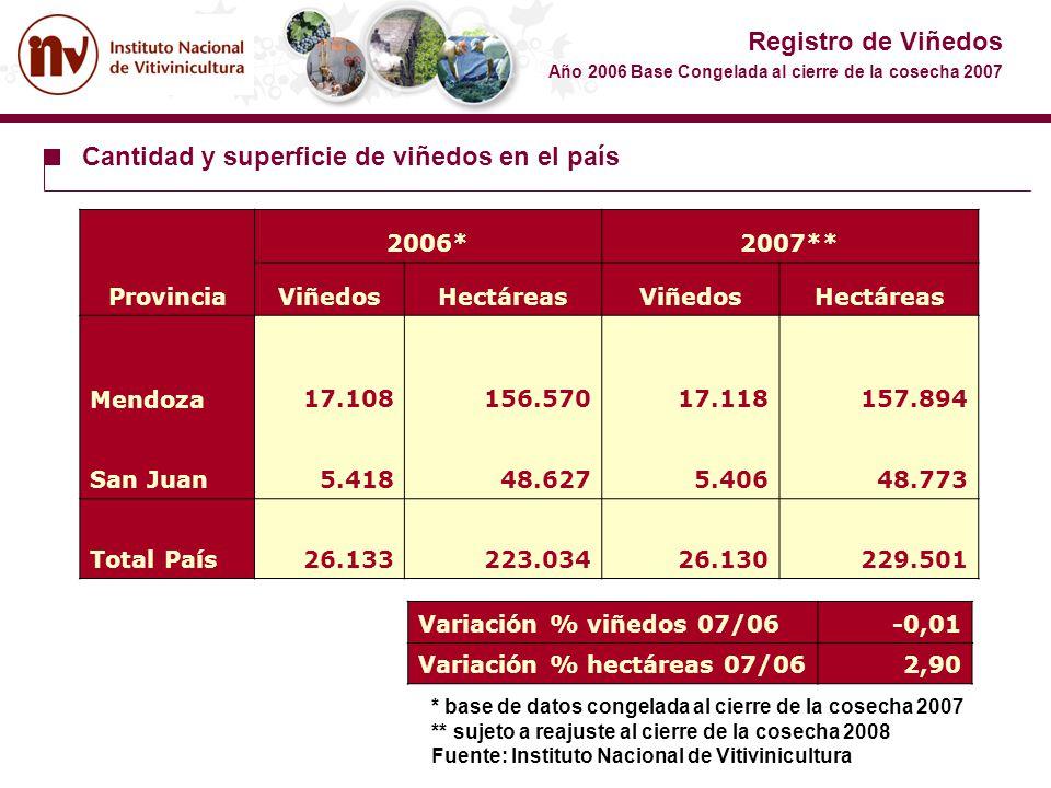 Registro de Viñedos Año 2006 Base Congelada al cierre de la cosecha 2007 Cantidad y superficie de viñedos en el país Provincia 2006*2007** ViñedosHect