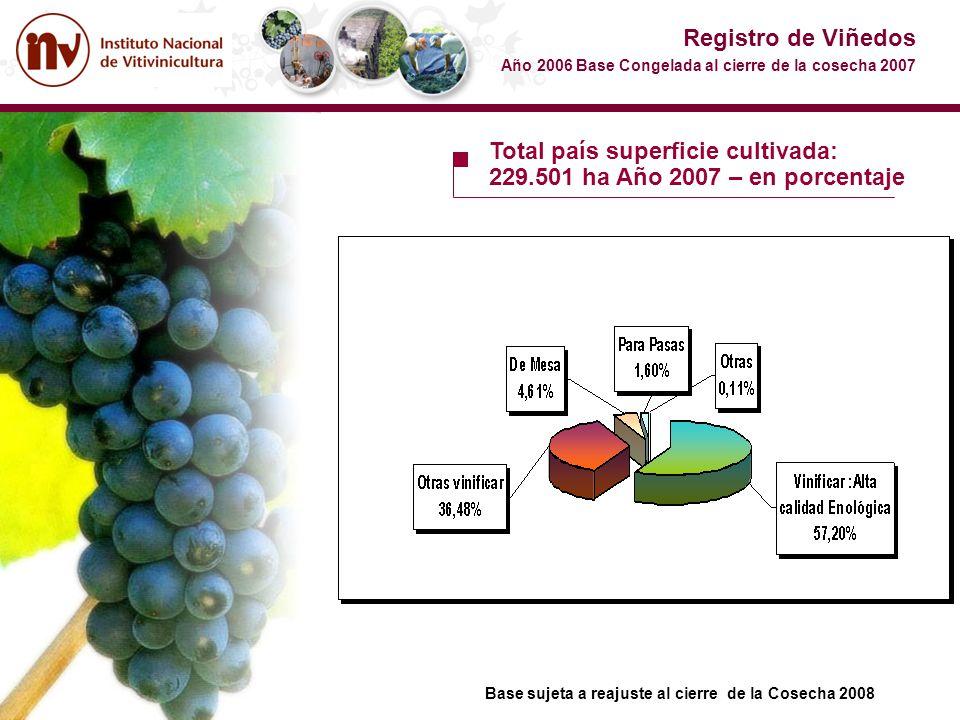Total país superficie cultivada: 229.501 ha Año 2007 – en porcentaje Registro de Viñedos Año 2006 Base Congelada al cierre de la cosecha 2007 Base suj