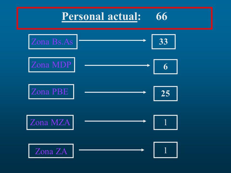 Personal actual: 66 Zona Bs.As Zona MDP Zona PBE Zona MZA 25 6 1 33 Zona ZA 1