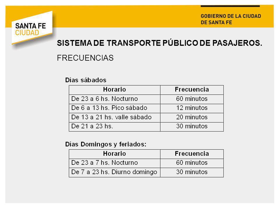 SISTEMA DE TRANSPORTE PÚBLICO DE PASAJEROS. FRECUENCIAS