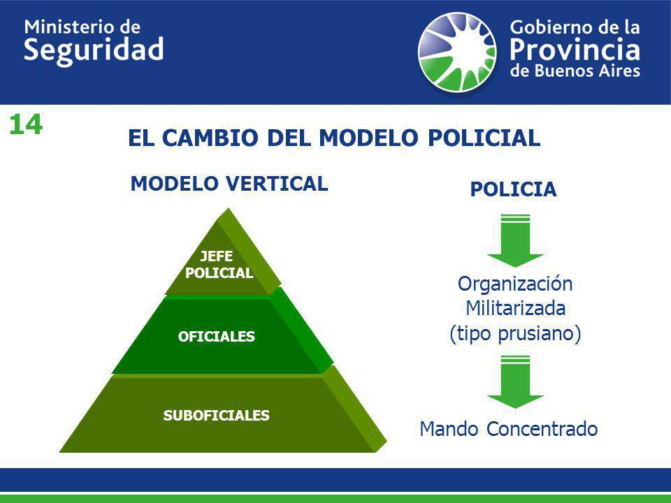 SUBOFICIALES MODELO VERTICAL EL CAMBIO DEL MODELO POLICIAL Organización Militarizada (tipo prusiano) OFICIALES JEFE POLICIAL POLICIA Mando Concentrado