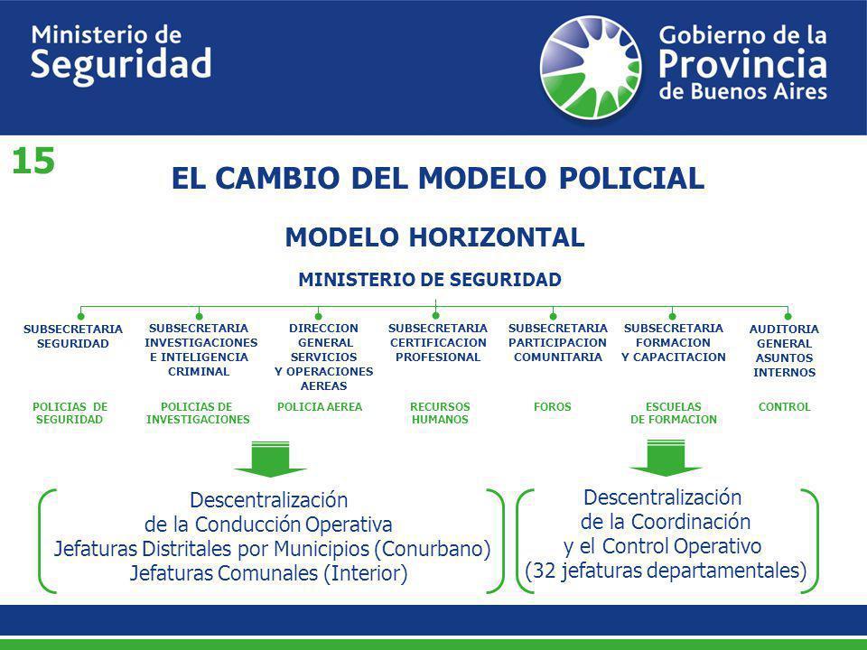 MODELO HORIZONTAL EL CAMBIO DEL MODELO POLICIAL MINISTERIO DE SEGURIDAD SUBSECRETARIA SEGURIDAD SUBSECRETARIA INVESTIGACIONES E INTELIGENCIA CRIMINAL
