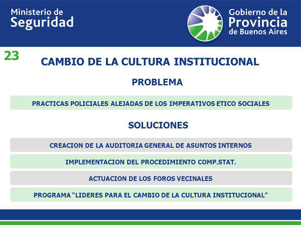 PROBLEMA CAMBIO DE LA CULTURA INSTITUCIONAL PRACTICAS POLICIALES ALEJADAS DE LOS IMPERATIVOS ETICO SOCIALESCREACION DE LA AUDITORIA GENERAL DE ASUNTOS