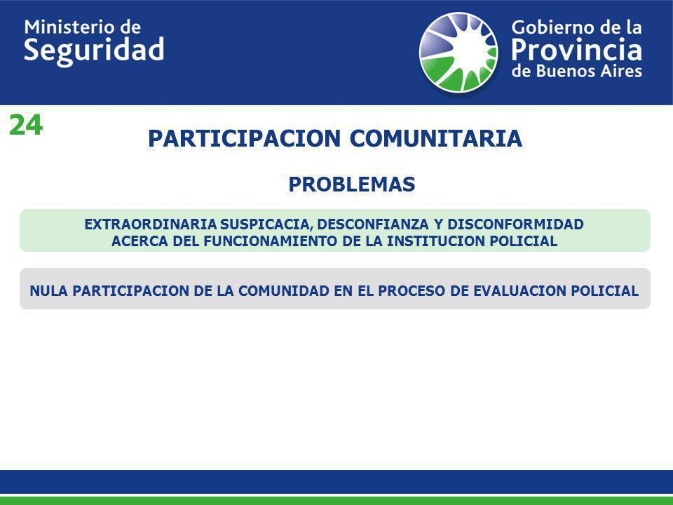 PROBLEMAS PARTICIPACION COMUNITARIA EXTRAORDINARIA SUSPICACIA, DESCONFIANZA Y DISCONFORMIDAD ACERCA DEL FUNCIONAMIENTO DE LA INSTITUCION POLICIAL NULA