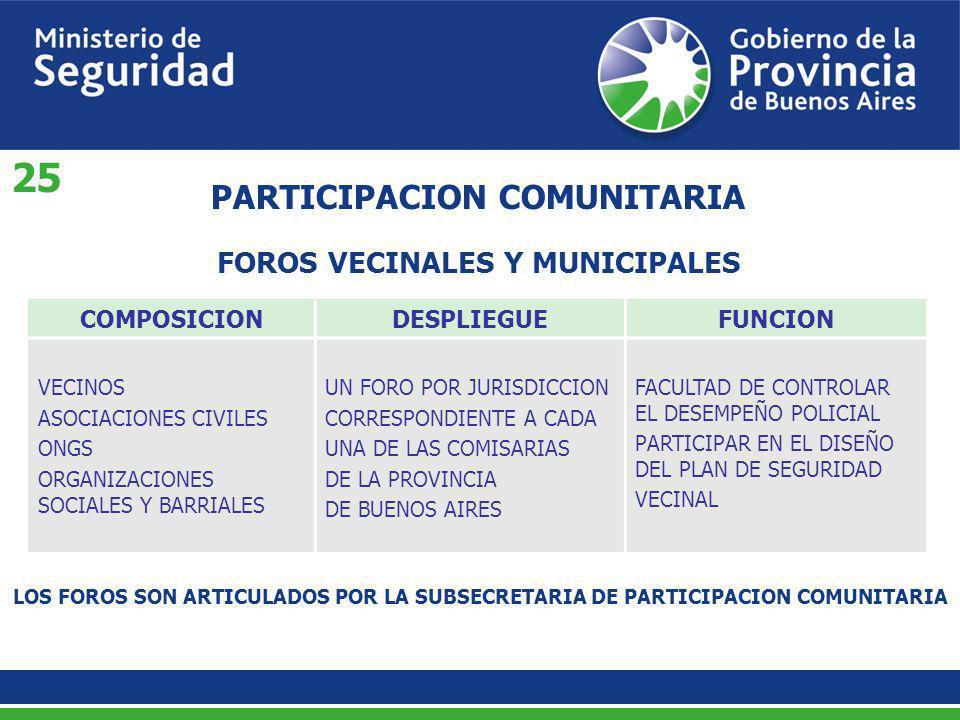 FOROS VECINALES Y MUNICIPALES PARTICIPACION COMUNITARIA COMPOSICIONDESPLIEGUEFUNCION VECINOS ASOCIACIONES CIVILES ONGS ORGANIZACIONES SOCIALES Y BARRI