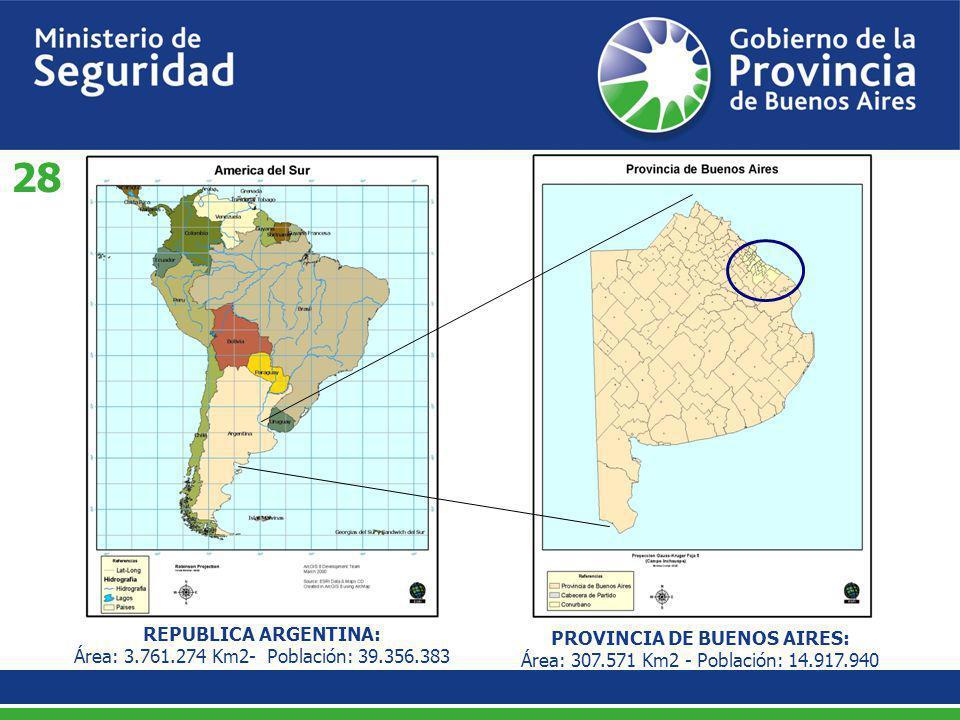 REPUBLICA ARGENTINA: Área: 3.761.274 Km2- Población: 39.356.383 PROVINCIA DE BUENOS AIRES: Área: 307.571 Km2 - Población: 14.917.940 28