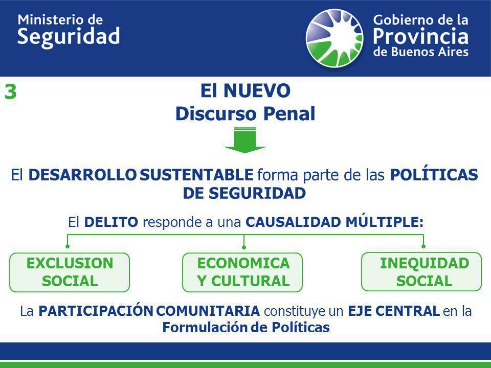 El NUEVO Discurso Penal El DESARROLLO SUSTENTABLE forma parte de las POLÍTICAS DE SEGURIDAD El DELITO responde a una CAUSALIDAD MÚLTIPLE: La PARTICIPA
