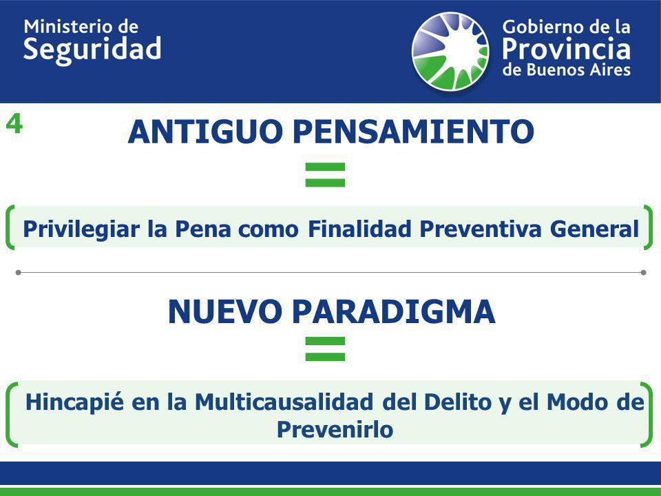 ANTIGUO PENSAMIENTO = NUEVO PARADIGMA = Privilegiar la Pena como Finalidad Preventiva General Hincapié en la Multicausalidad del Delito y el Modo de P