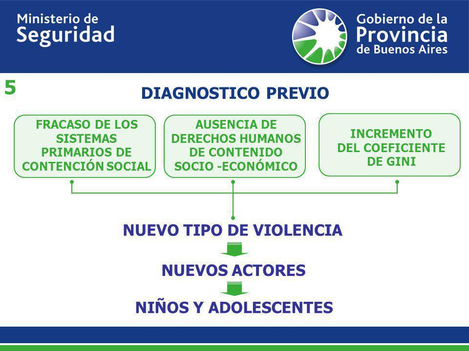 FRACASO DE LOS SISTEMAS PRIMARIOS DE CONTENCIÓN SOCIAL DIAGNOSTICO PREVIO AUSENCIA DE DERECHOS HUMANOS DE CONTENIDO SOCIO -ECONÓMICO INCREMENTO DEL CO