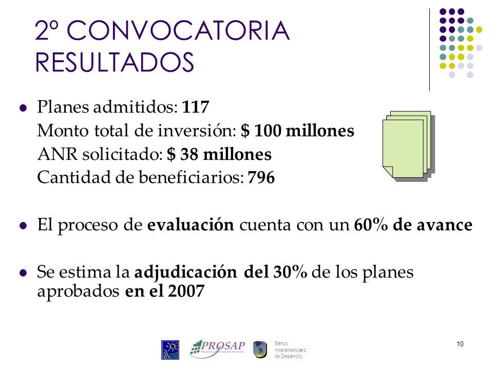 Banco Interamericano de Desarrollo 10 2º CONVOCATORIA RESULTADOS Planes admitidos: 117 Monto total de inversión: $ 100 millones ANR solicitado: $ 38 m