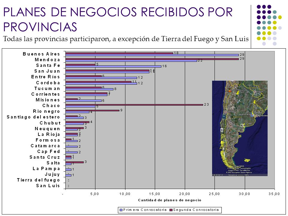 Banco Interamericano de Desarrollo Todas las provincias participaron, a excepción de Tierra del Fuego y San Luis PLANES DE NEGOCIOS RECIBIDOS POR PROV