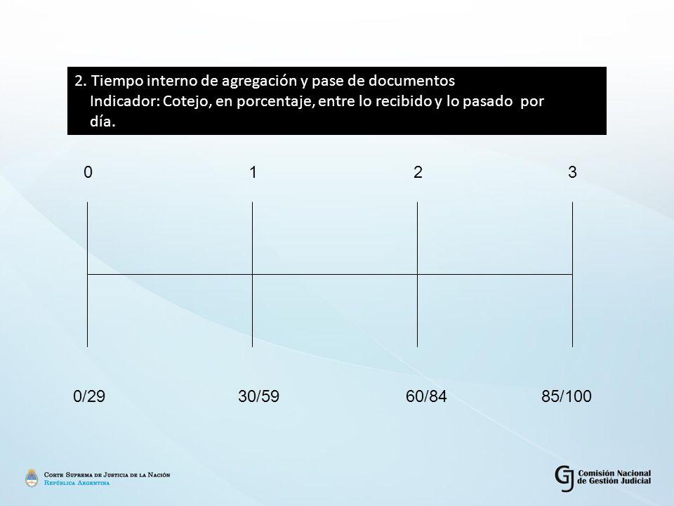 0123 0/2930/59 60/84 85/100 2. Tiempo interno de agregación y pase de documentos Indicador: Cotejo, en porcentaje, entre lo recibido y lo pasado por d