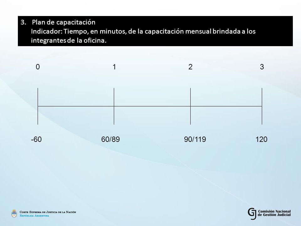 3.Plan de capacitación Indicador: Tiempo, en minutos, de la capacitación mensual brindada a los integrantes de la oficina.